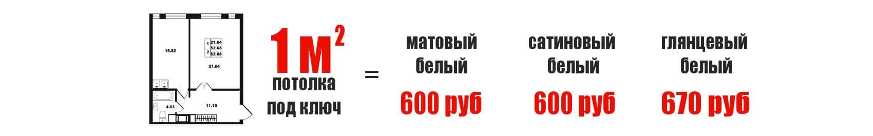 цены на натяжные потолки Polyplast